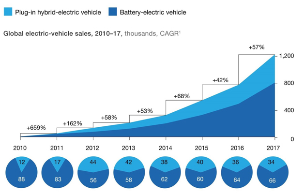 Global Electric Vehicle Sales