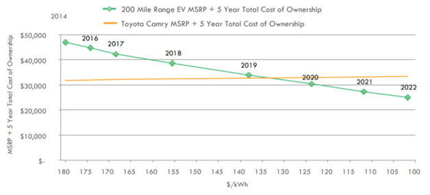 Crossover point of price for electric vehicles